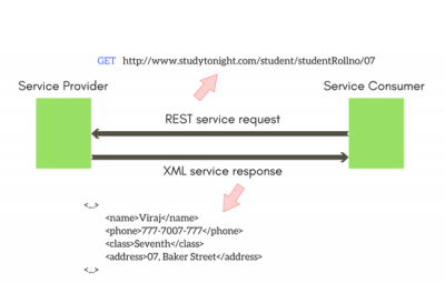 REST API - SPGON Software Soltuons LLP