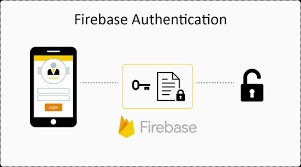Firebase Authentication - SPGON Software Soltuons LLP