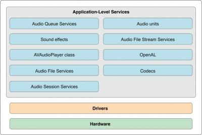 CoreAudio - SPGON Software Soltuons LLP